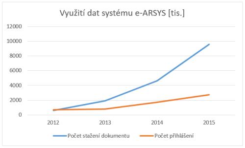 Vývoj nasazení elektronického archivačního systému e-ARSYS na Magistrátu města Chomutova